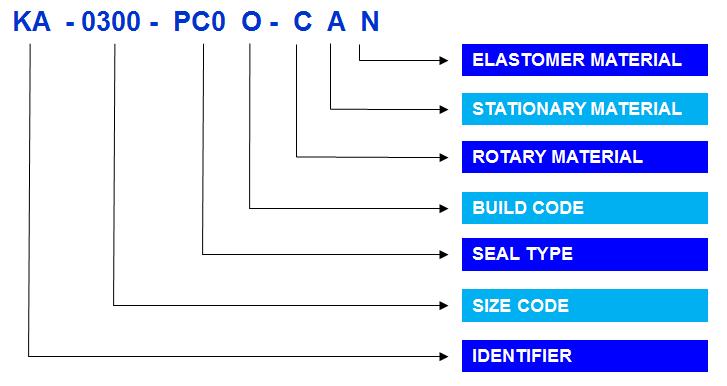 Mechanical Seals Part number Format